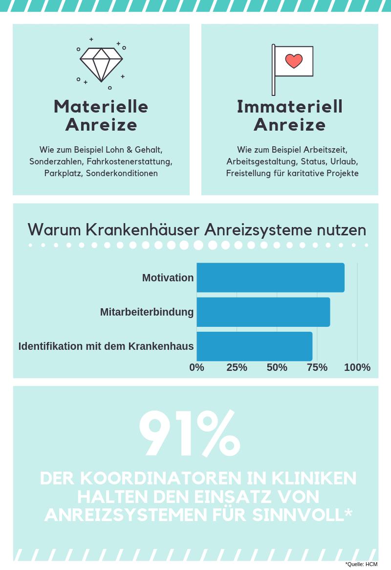 Infographik Anreizsysteme in Krankenhäuser